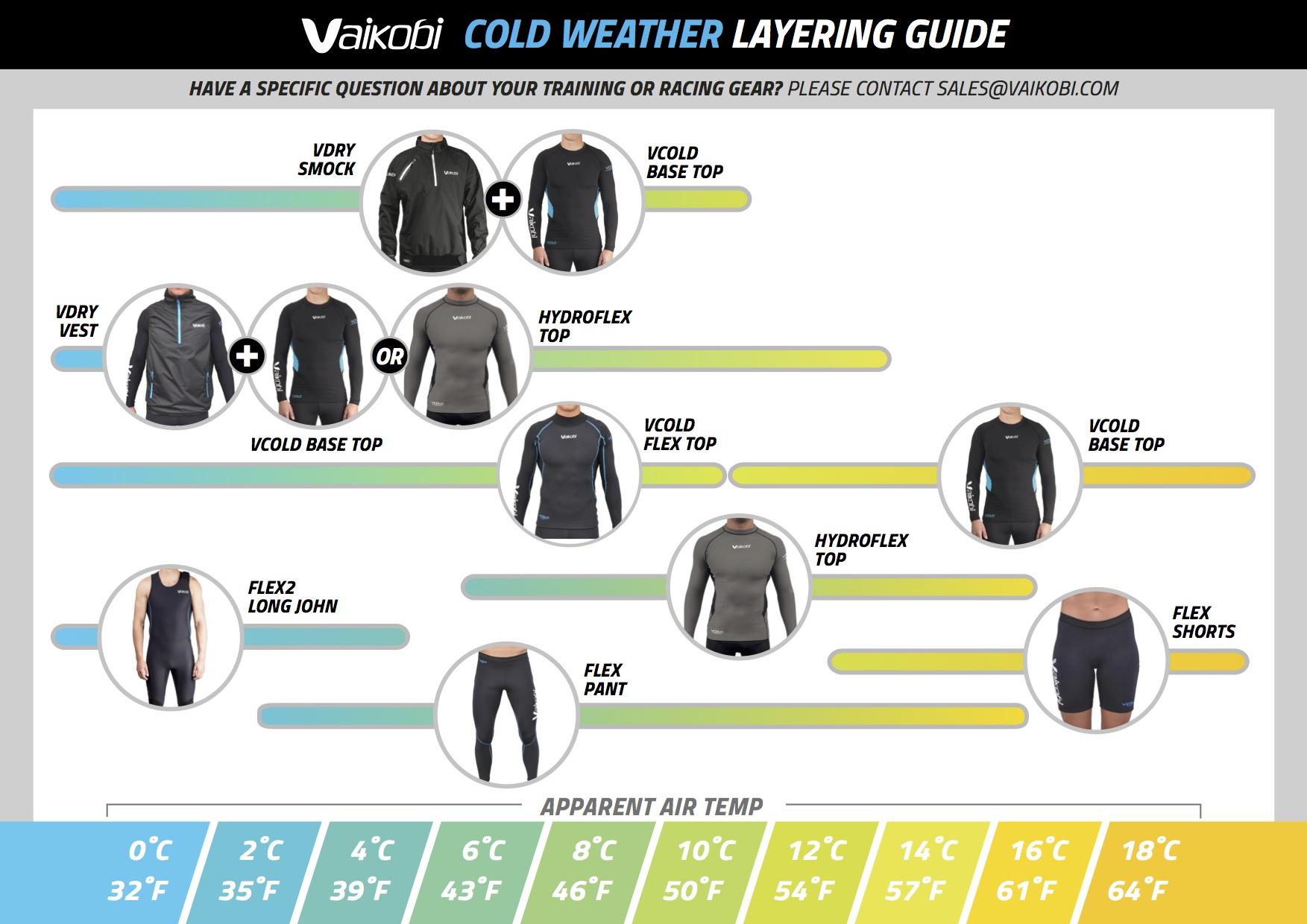 Vaikobi Cold Weather Layering Guide Surfski Paddel Bekleidung