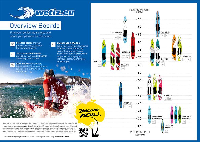 Rescueboard paddelboard lifesaving